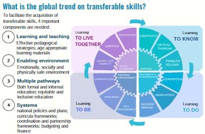 NIVT and UNICEF Inforgraphic 2019…Đào tạo nghề, Hướng nghiệp và Việc làm cho trẻ vị thành niên từ 15 đến 18 tuổi